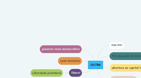 Mind Map: DUTRA