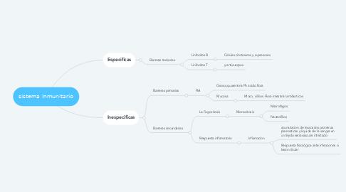 Mind Map: sistema inmunitario