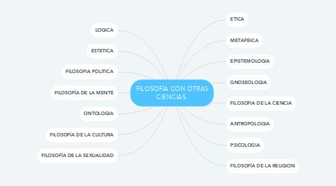 Mind Map: FILOSOFÍA CON OTRAS CIENCIAS.