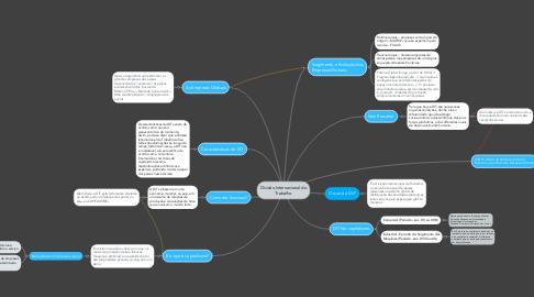 Mind Map: Divisão Internacional do Trabalho