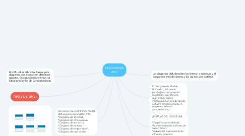 Mind Map: DIAGRAMAS UML: