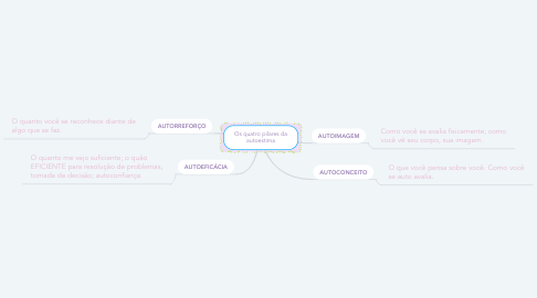 Mind Map: Os quatro pilares da autoestima