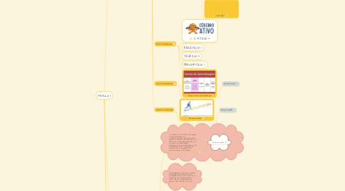 Mind Map: MÓDULO 1