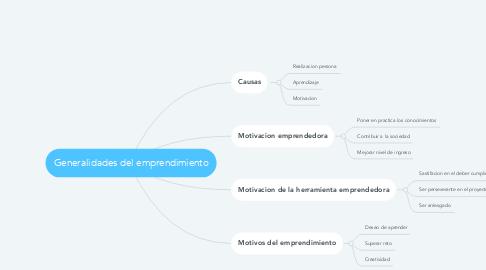 Mind Map: Generalidades del emprendimiento