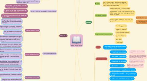 Mind Map: IDEOLOGI SEMASA