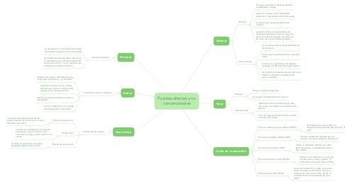 Mind Map: Fuentes alternas y no convencionales