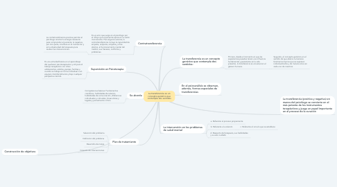 Mind Map: La transferencia es un concepto genérico que contempla dos sentidos