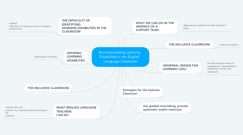 Mind Map: Accommodating Learning   Disabilities in the English   Language Classroom