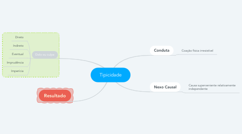 Mind Map: Tipicidade