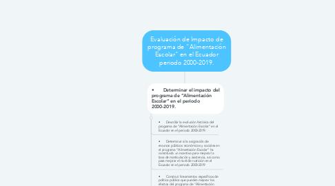 """Mind Map: Evaluación de Impacto de programa de """"Alimentación Escolar"""" en el Ecuador periodo 2000-2019."""
