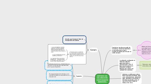 Mind Map: MÉTODO DE VALORACIÓN CONTINGENTE AMBIENTAL