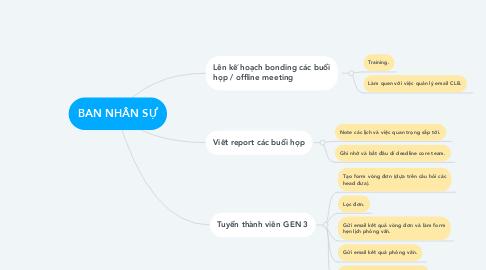 Mind Map: BAN NHÂN SỰ