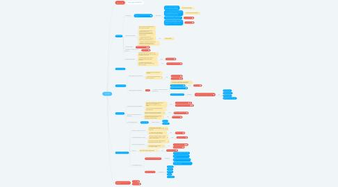 Mind Map: Lixil RPA