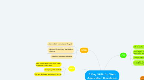 Mind Map: 5 Key Skills for Web Application Developer