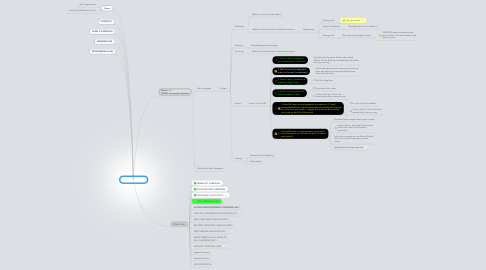 Mind Map: SPONSORSHIP