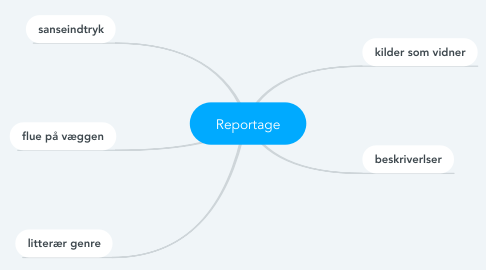 Mind Map: Reportage