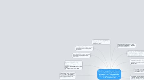 Mind Map: Identificar propostas para transpor o conceito de logaritmos e suas aplicações para alunos de Ensino Médio (Integrado ao Técnico) nas pesquisas estudadas