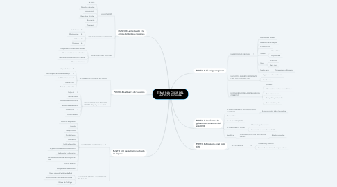 Mind Map: TEMA 1:LA CRISIS DEL ANTIGUO REGIMEN