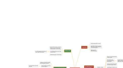 Mind Map: Junk food  (1)