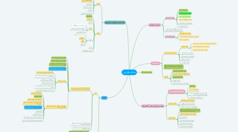 Mind Map: آسا شوینده پاسارگاد با مسئولیت محدود