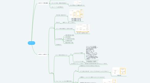 Mind Map: KPIツリー