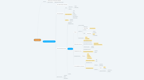 Mind Map: Ученик Академии гениев