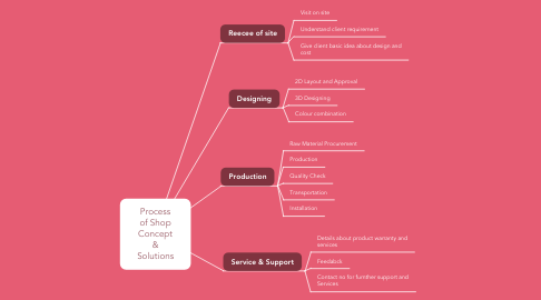Mind Map: Process of Shop Concept & Solutions