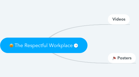 Mind Map: The Respectful Workplace
