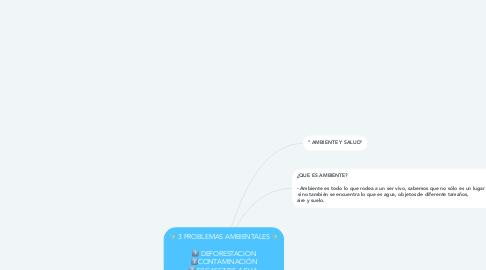 Mind Map: ✨ 3 PROBLEMAS AMBIENTALES ✨  1️⃣ DEFORESTACION 2️⃣CONTAMINACIÓN 3️⃣ ESCASEZ DE AGUA.