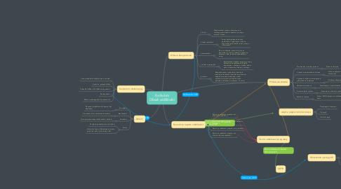 Mind Map: Kurikulum Obsah vzdělávání