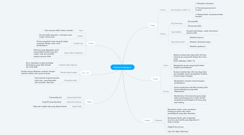 Mind Map: Evaluasi Pembelajaran