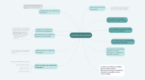 Mind Map: Curador de contenido