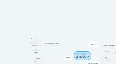 Mind Map: EL TEXTO: ESTRUCTURA