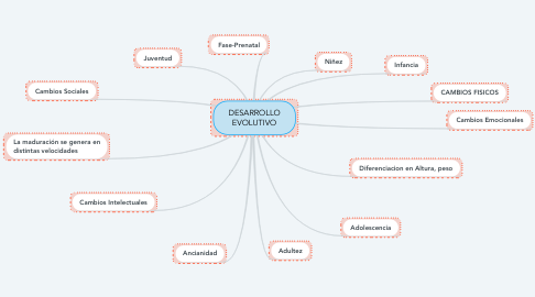Mind Map: DESARROLLO EVOLUTIVO
