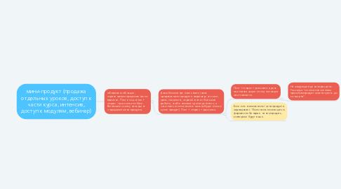 Mind Map: мини-продукт (продажа отдельных уроков, доступ к части курса, интенсив, доступ к модулям, вебинар)