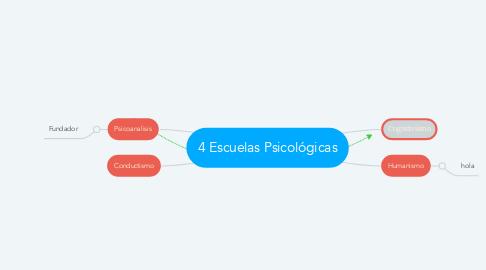 Mind Map: Problemas de mundo