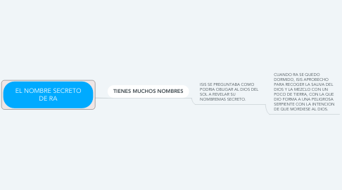 Mind Map: EL NOMBRE SECRETO DE RA