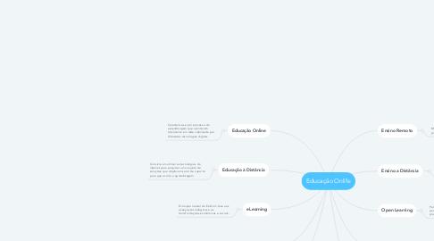 Mind Map: Educação Onlife
