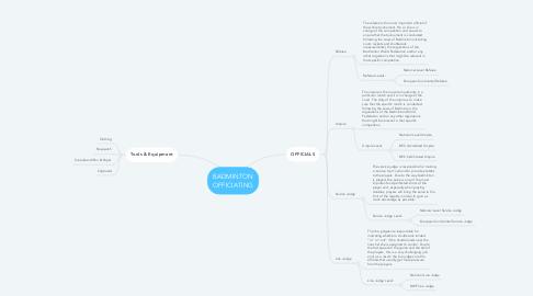 Mind Map: BADMINTON OFFICIATING