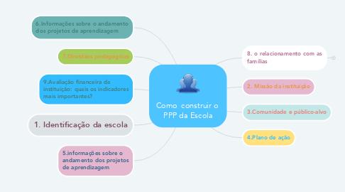 Mind Map: Como  construir o  PPP da Escola