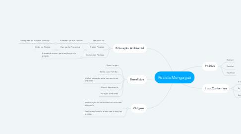 Mind Map: Recicla Mongaguá