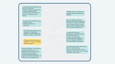 Mind Map: Sindrome de Burnout