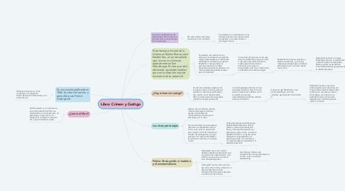Mind Map: Libro: Crimen y Castigo