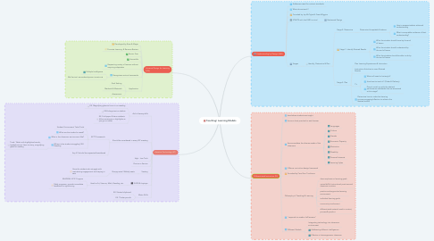 Mind Map: Teaching/ Learning Models