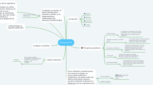 Mind Map: Biogeografía