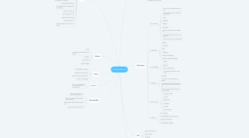 Mind Map: Joe Speedboot