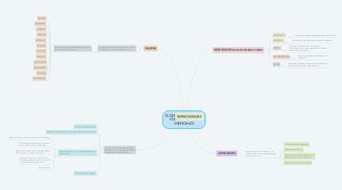 Mind Map: EL SER HUMANO Y SUS  COMPONENETES  ESENCIALES
