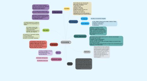 Mind Map: A moreninha