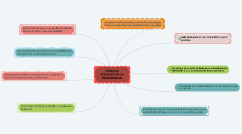 Mind Map: CIENCIAS SOCIALES EN LA MODERNIDAD