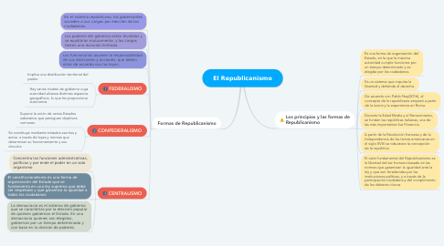 Mind Map: El Republicanismo